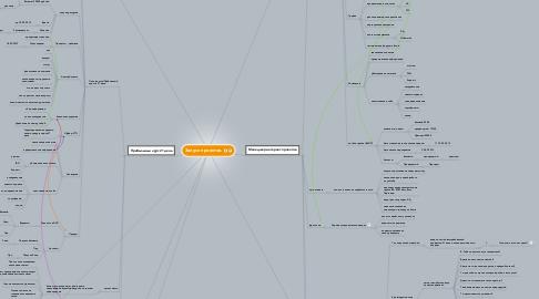 Mind Map: Запуск проектов.