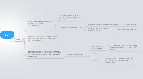 Mind Map: BDI