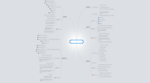 Mind Map: Procesos de Modelado de Software