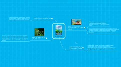 Mind Map: YASUNI ITT