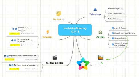 Mind Map: Vertriebs-Meeting Q3/09