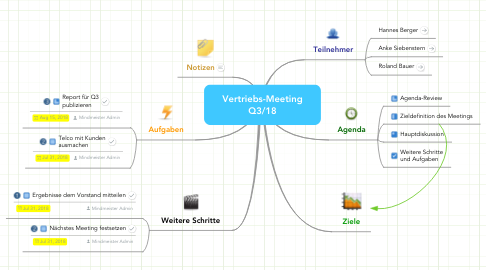 Mind Map: Vertriebs-Meeting Q3/18