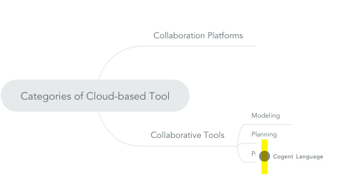 Mind Map: Categories of Cloud-based Tool