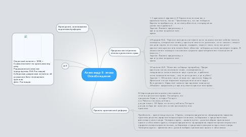 Mind Map: Александр II: эпоха Освобождения