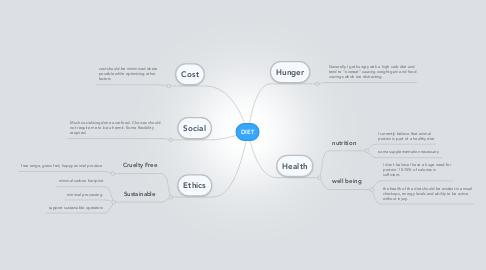 Mind Map: DIET