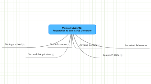 Mind Map: Mexican Students:  Preparation to come a US University