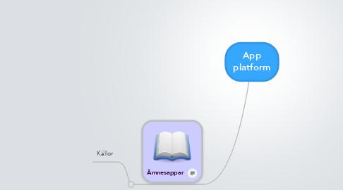 Mind Map: App platform