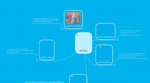 Mind Map: MODA