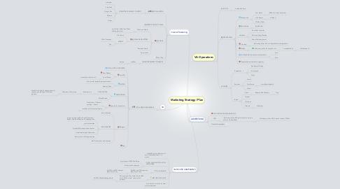Mind Map: Marketing Strategy/ Plan