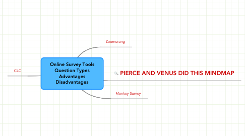 Mind Map: Online Survey Tools Question Types Advantages Disadvantages