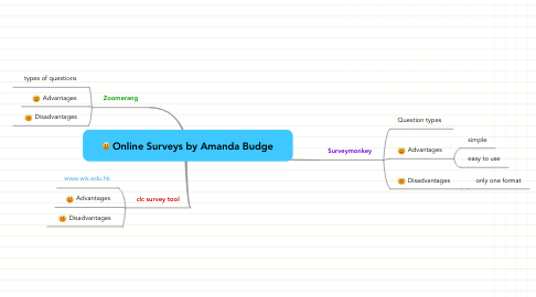 Mind Map: Online Surveys by Amanda Budge