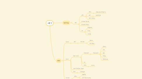 Mind Map: .NET