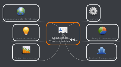 Mind Map: Compétences professionnelles