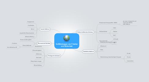 Mind Map: Gefährdungen von Frieden und Sicherheit