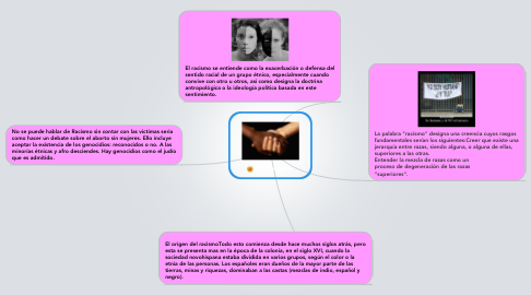 Mind Map: EL Racismo