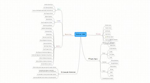 Mind Map: Platform CMS