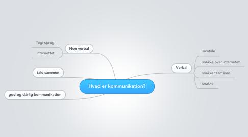 Mind Map: Hvad er kommunikation?