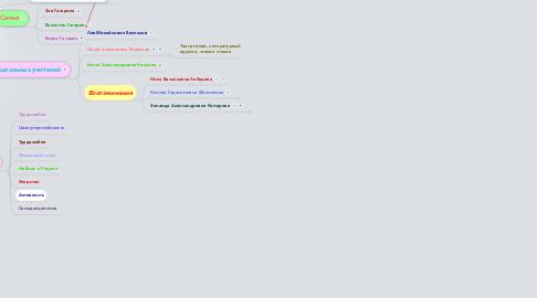 Mind Map: Формирование характера Юрия Алексеевича Гагарина