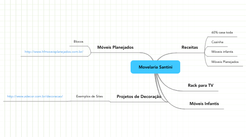 Mind Map: Movelaria Santini