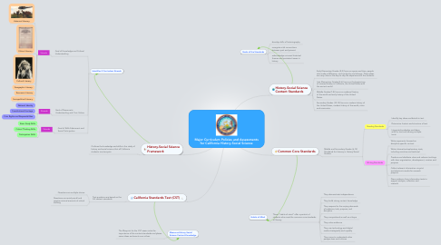 Mind Map: Major Curriculum Policies and Assessments for California History-Social Science