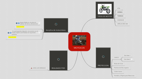 Mind Map: MOTOCOS