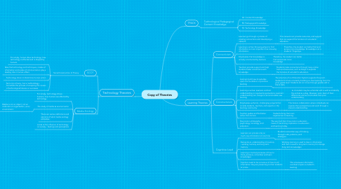 Mind Map: Copy of Theories