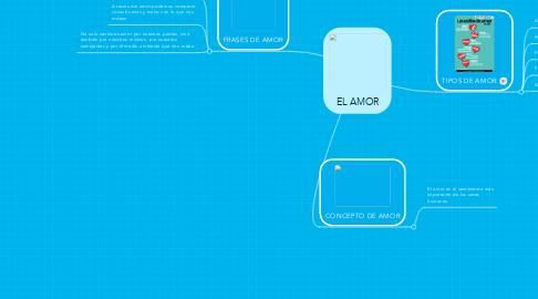 Mind Map: EL AMOR