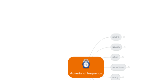 Mind Map: Adverbs of frequency