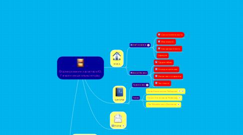 Mind Map: Формирование характера Ю. Гагарина в школьные годы.
