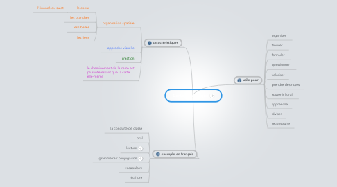 Mind Map: Carte heuristique