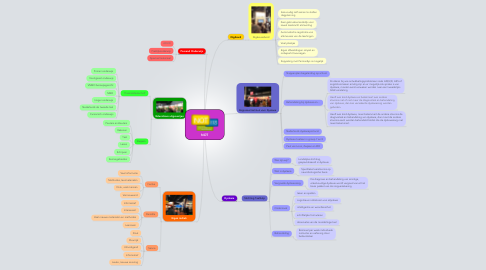 Mind Map: NOT