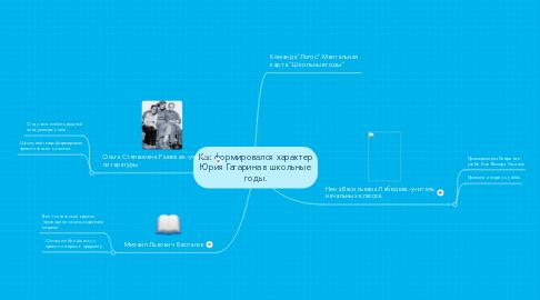 Mind Map: Как формировался характер Юрия Гагарина в школьные годы.