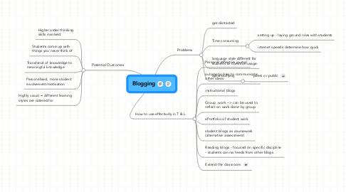 Mind Map: Blogging