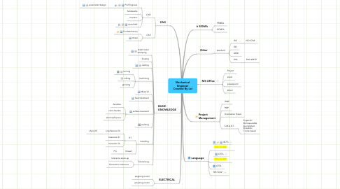 Mind Map: Mechanical Engineer Created By Lei