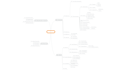 Mind Map: Data Anlytic's
