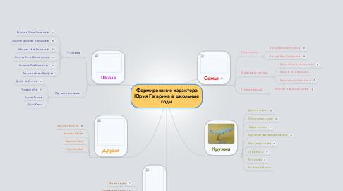 Mind Map: Формирование характера Юрия Гагарина в школьные годы