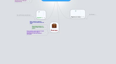 Mind Map: Как формировался характер Юрия Гагарина в школьные годы
