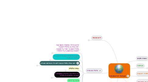 Mind Map: מעורבות האדם בסביבה