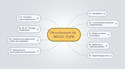 Mind Map: Déroulement du   MOOC ITyPA