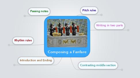 Mind Map: Composing a Fanfare