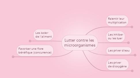 Mind Map: Lutter contre les  microorganismes
