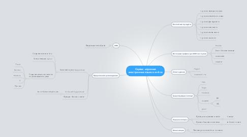 Mind Map: Сервис изучения иностранных языков on-line