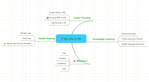 Mind Map: My Life in HK