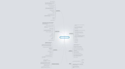 Mind Map: theories and frame works