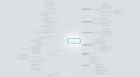 Mind Map: 7 Ways to Find Software       Defects  http://bit.ly/LJ8seU by Matt Heusser