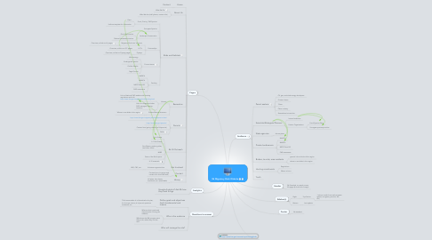 Mind Map: R6 Migratory Birds Website