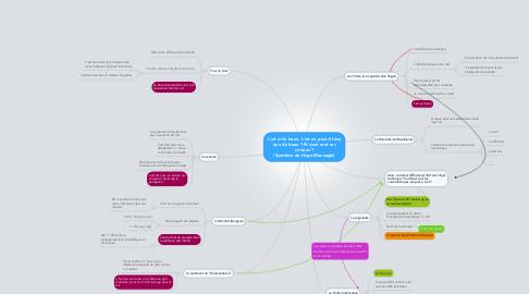 Mind Map: L'art et le beau, L'art ne peut-il faire que du beau ? Et quel sont ses critères ? (Synthèse de Hugo Menzaghi)