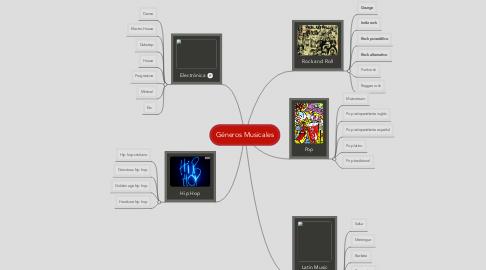 Mind Map: Géneros Musicales