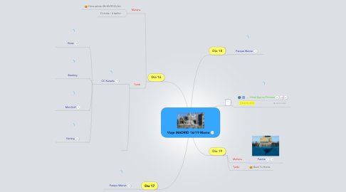 Mind Map: Viaje MADRID 16/19 Marzo