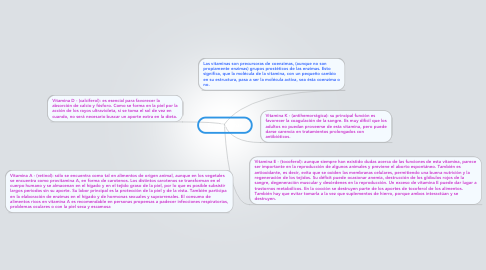 Mind Map: Las vitaminas